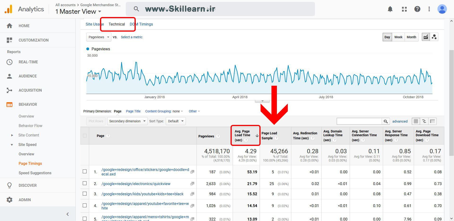 استفاده از تب Technical در گزارش Page Timings به منظور بهبود سرعت در گوگل آنالیتیکس