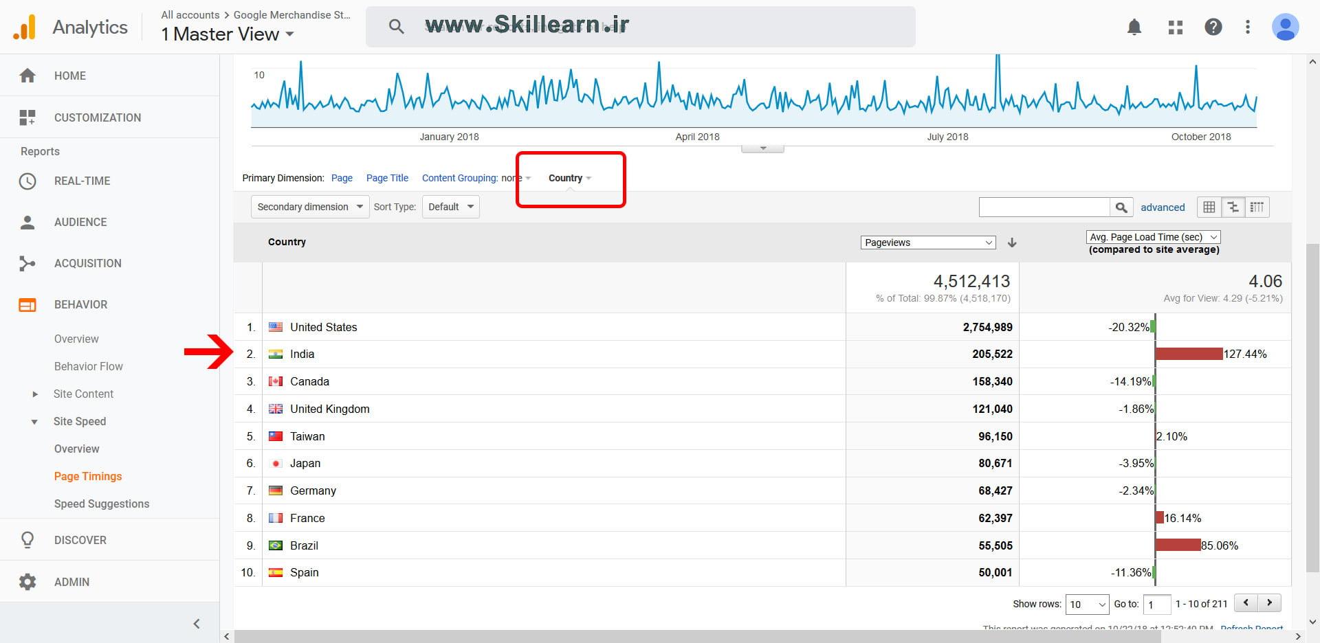 استفاده از بُعد Country در گزارش Page Timings به منظور بهبود سرعت در گوگل آنالیتیکس